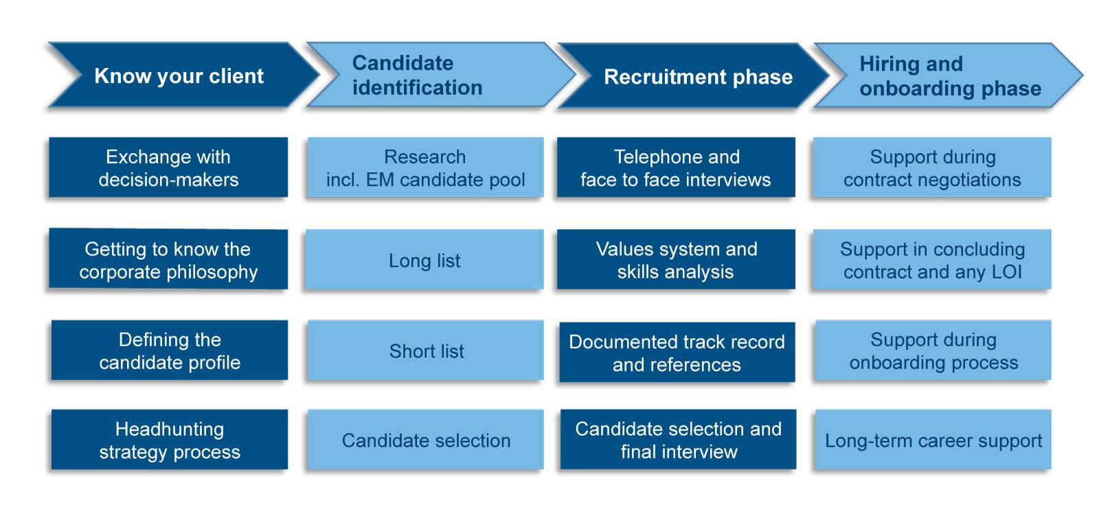 2017-04-20-EM-Recruitingprozess-Arial-EN